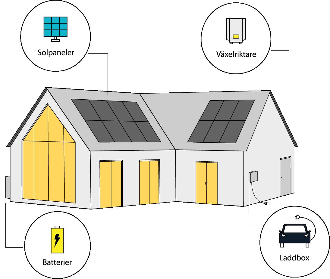 Hus med solenergi produkter