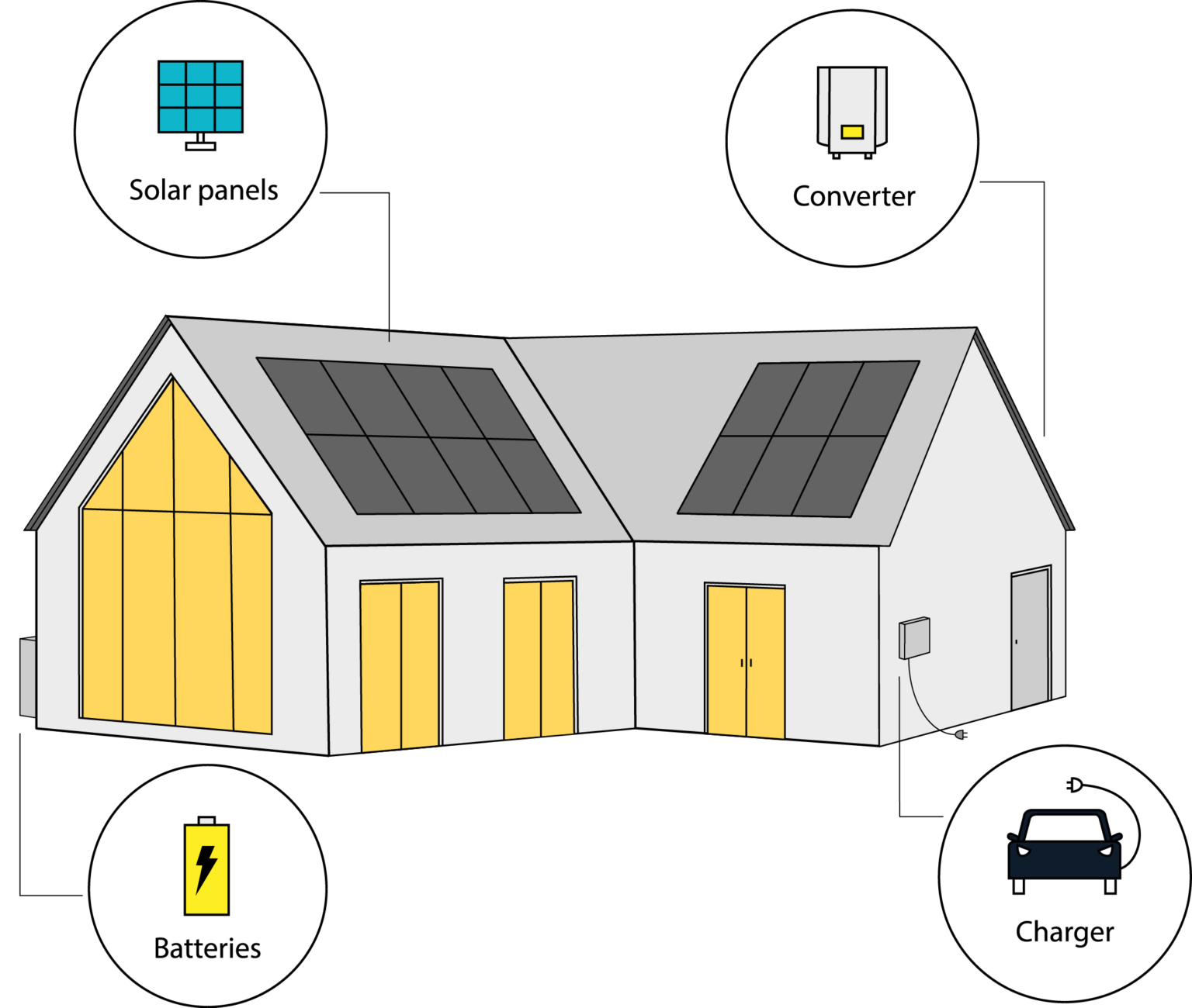 Solar building with solar panels, Converter, EV-Charger and Batteries.