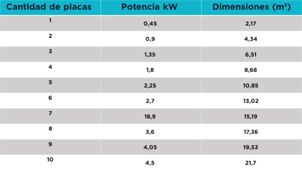 Autoconsumo solar; ahorro; ahorro energético; placas solares autoconsumo
